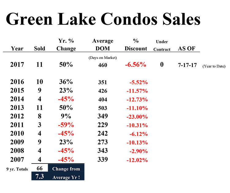 Microsoft Word - Condo Trends  Green Lake 2017.docx